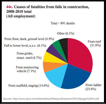 Construction Fall Statistics