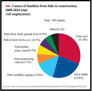 Construction Fall Statistics
