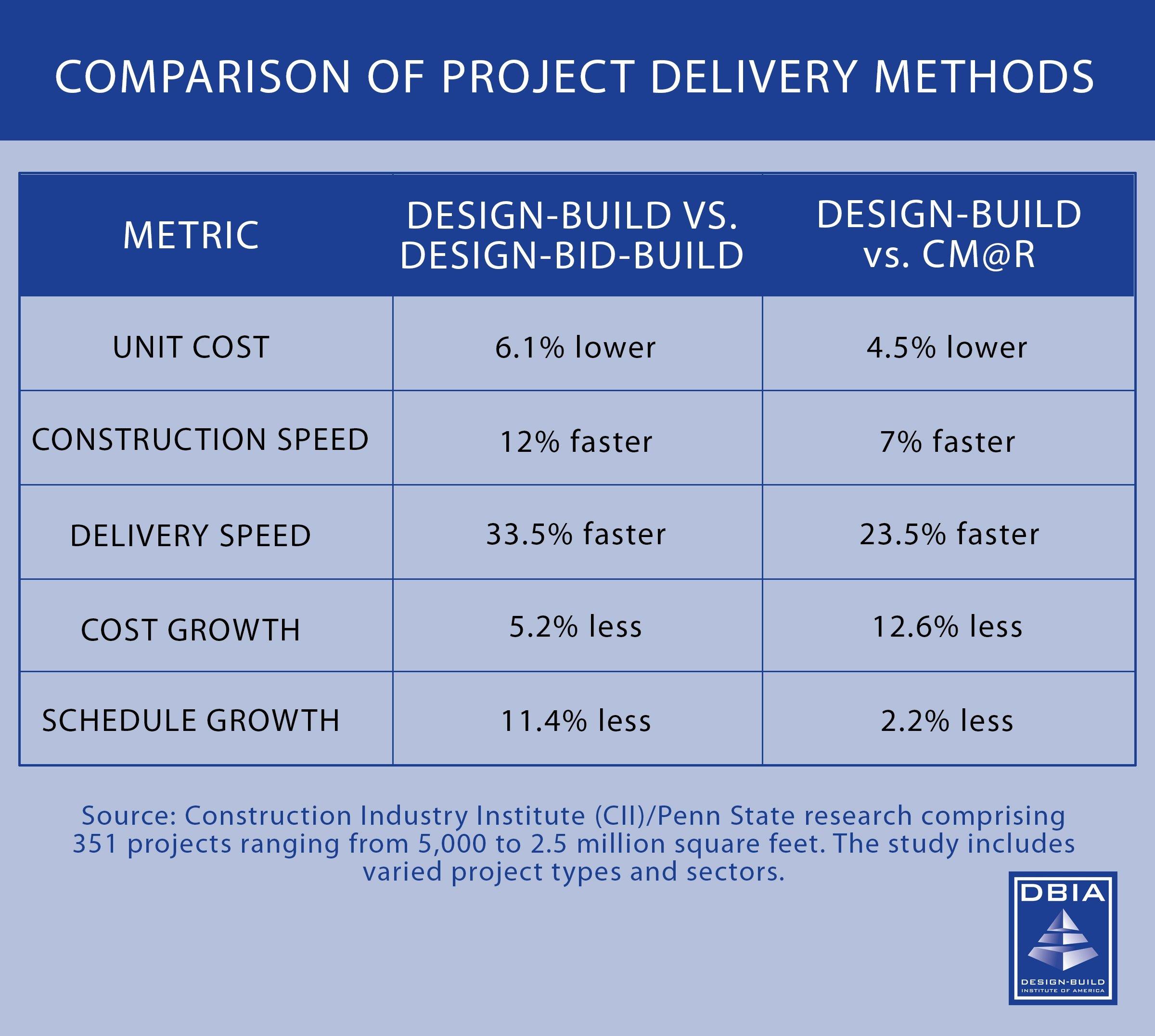 Design Build Construction Time Savings