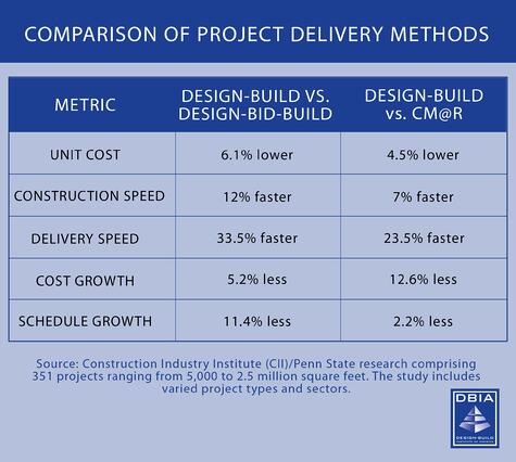 Design Build Construction Time Savings